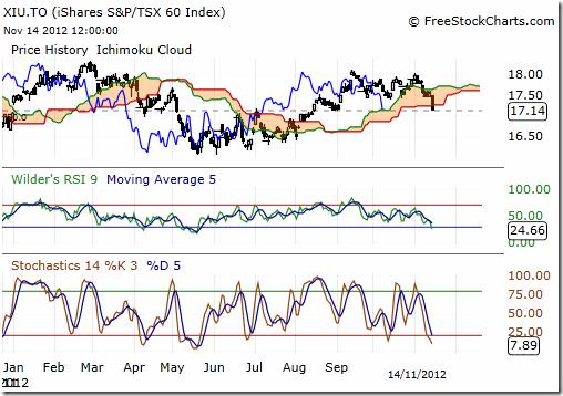 Aden Rusfeldt ETF Trend Trading