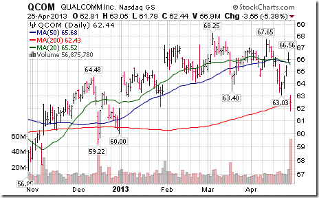 Qualcomm employee stock options