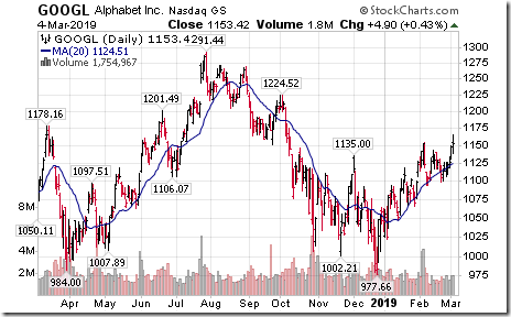 Timing The Market » Tech Talk for Tuesday March 5th 2019